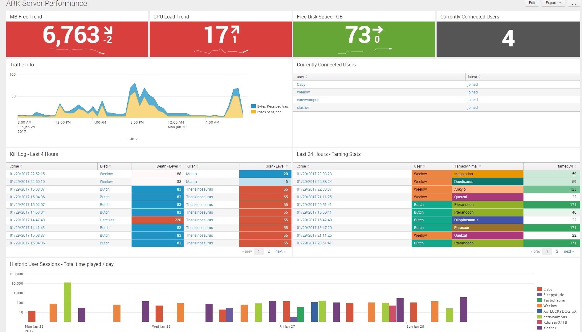 Guide To Splunk Your Ark Survival Evolved Server Logs Splunk Dashboard
